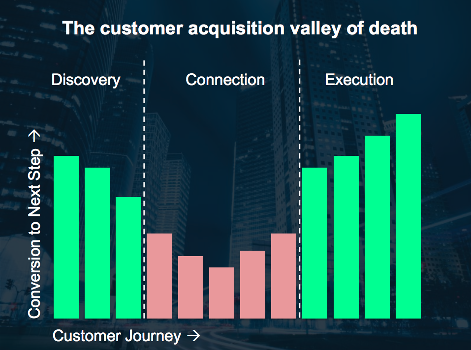 Customer acquisition valley of death